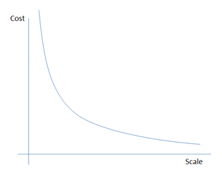 Cost-scale